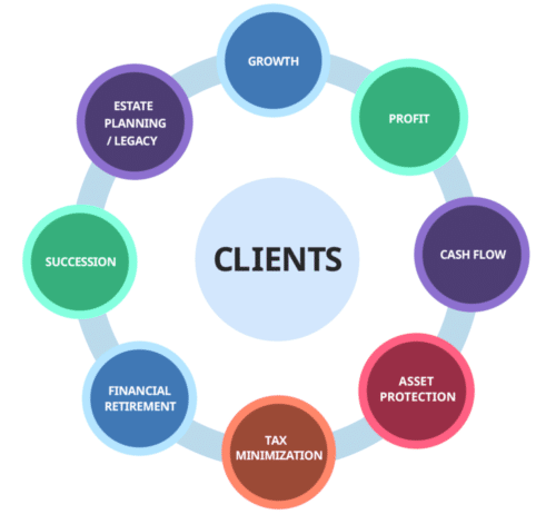 What we offer our clients